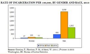 Rate of Incarceration by Gender and Race