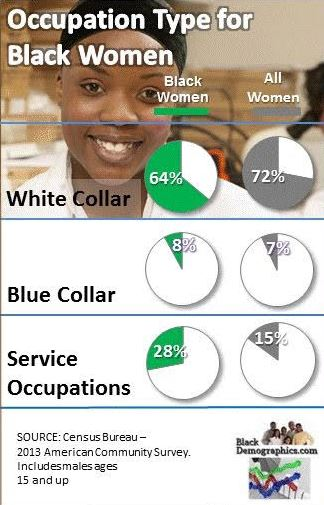 Black Female Occupation