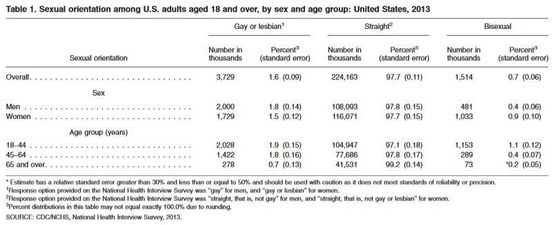 CDC Rates of Homosexuality by sex and age group 2013