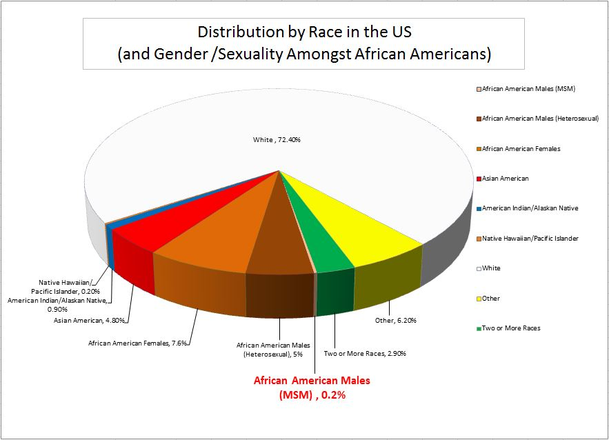 Race Distribution w Sex & Gender for African Americans