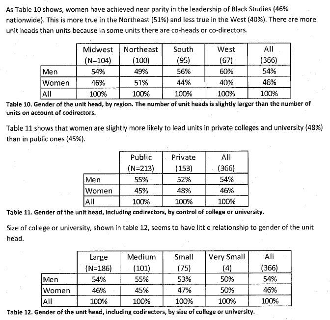 NCBS Gender and Department Head Studies