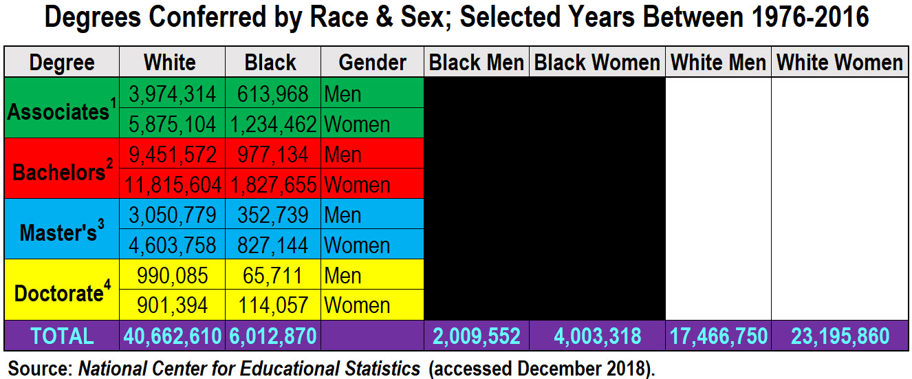 Degrees Conferred by Race and Sex, 1977-2016 (reduced image)